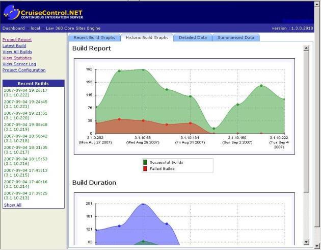 CC.net Statistics