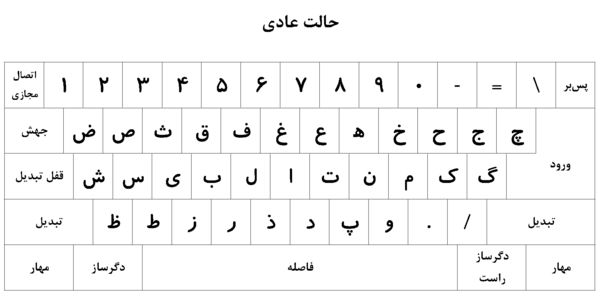 نمایش عادی کیبورد بر اساس استاندارد ماتصا 9147 - ISIRI 9147