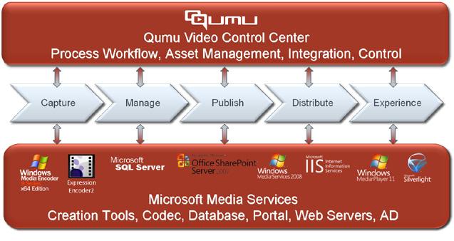 Microsoft Diagram