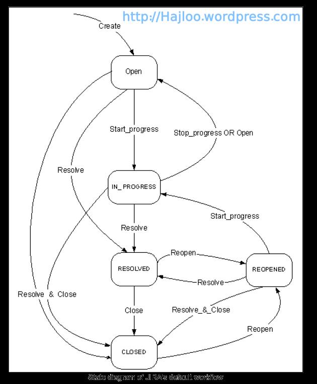 نمودار وضعیت انجام کارها در برنامه JIRA