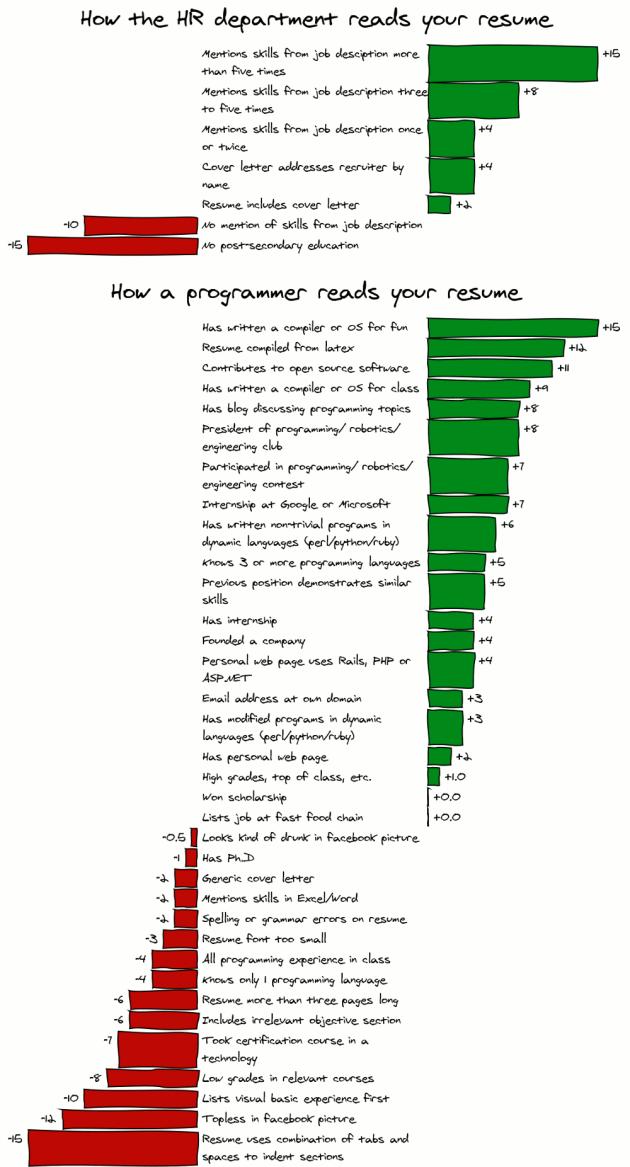 چگونه یک برنامهنویس یک رزومه را مطالعه میکند