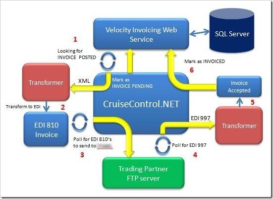 Cruise Control .Net