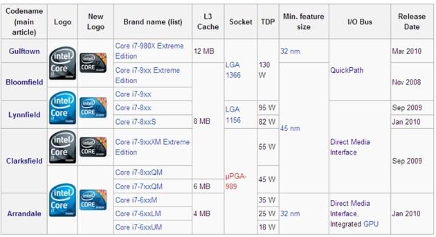 Nehalem Processors Chart